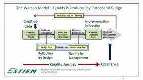 Quality Models